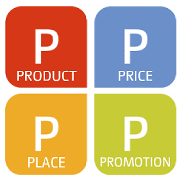 B2B Marketing the 4Ps in China