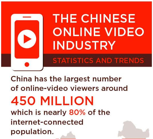Online Video Market in China