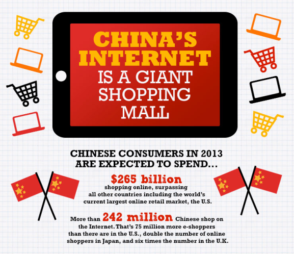 Infographic: China's Online Shopper