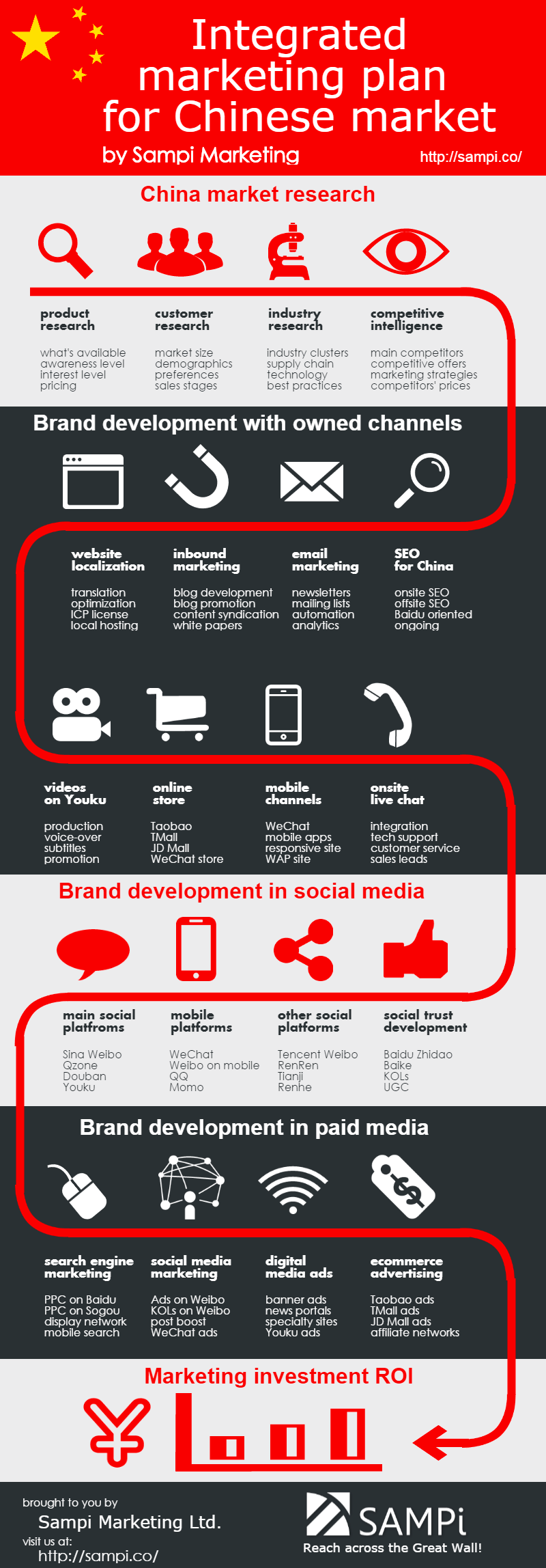 China integrated marketing plan infographic