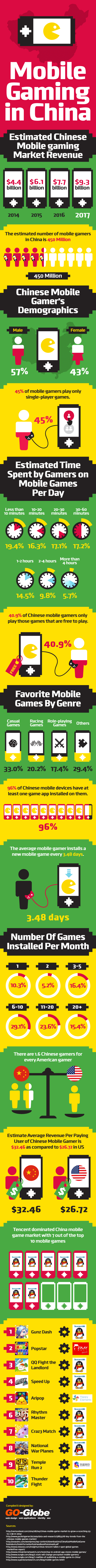 Mobile Gaming Figures China