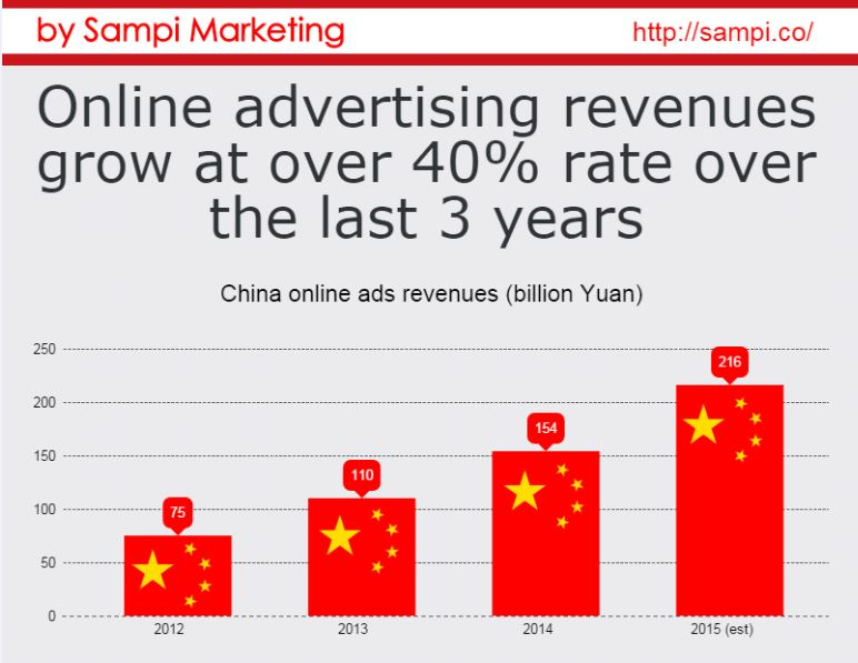 China digital advertising market Sampi Infographic