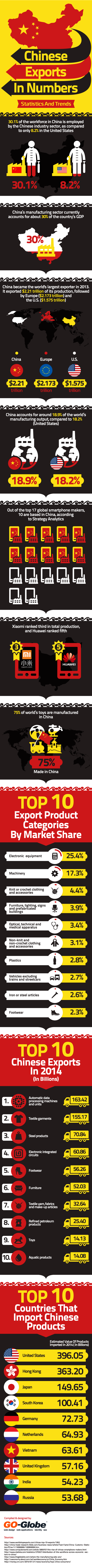 Chinese exports infographic in numbers