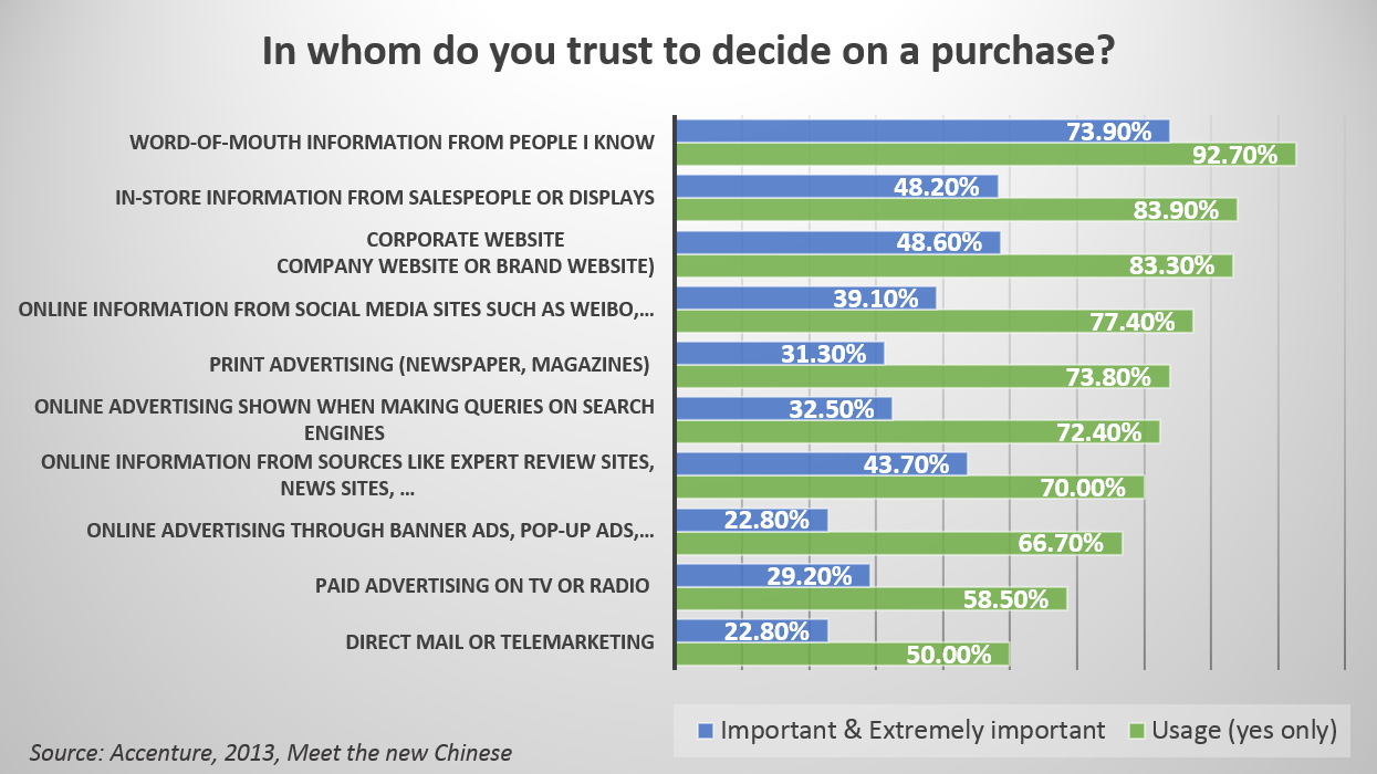 Digital Communication in China In whom do you trust to decide on a purchase