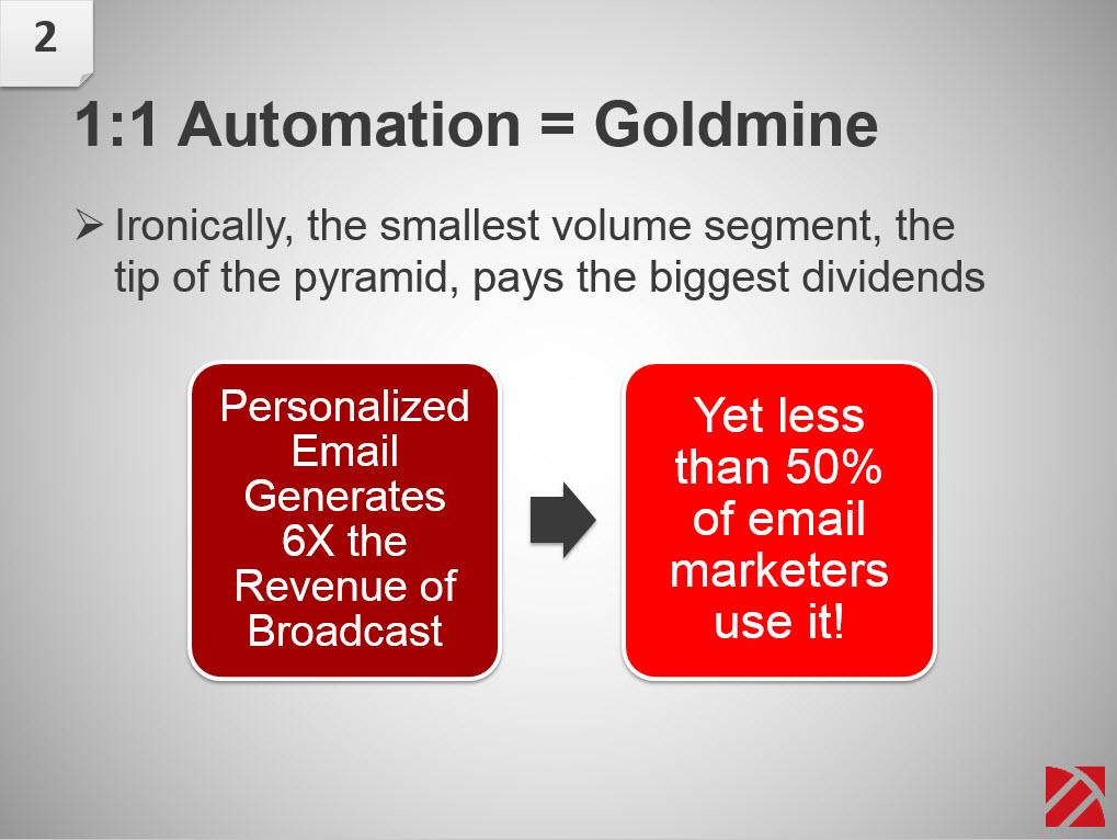 china email marketing automation
