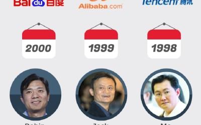 Infographic on China BAT: Baidu Alibaba Tencent