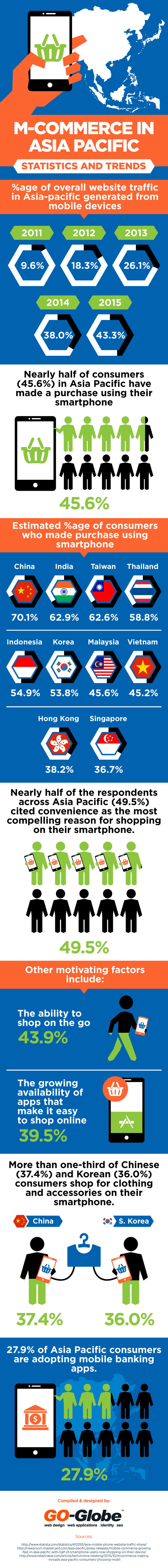 Chinese m-commerce vs. Asia Pacific