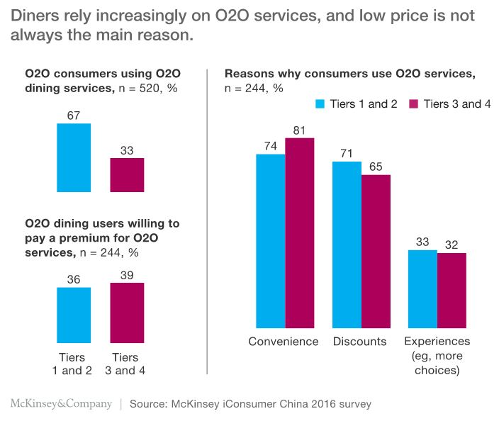 O2O in China dining