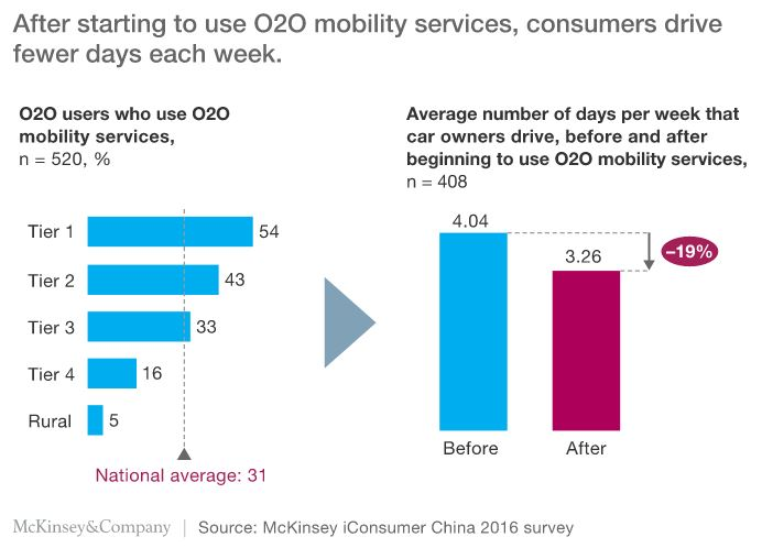 O2O in China mobility