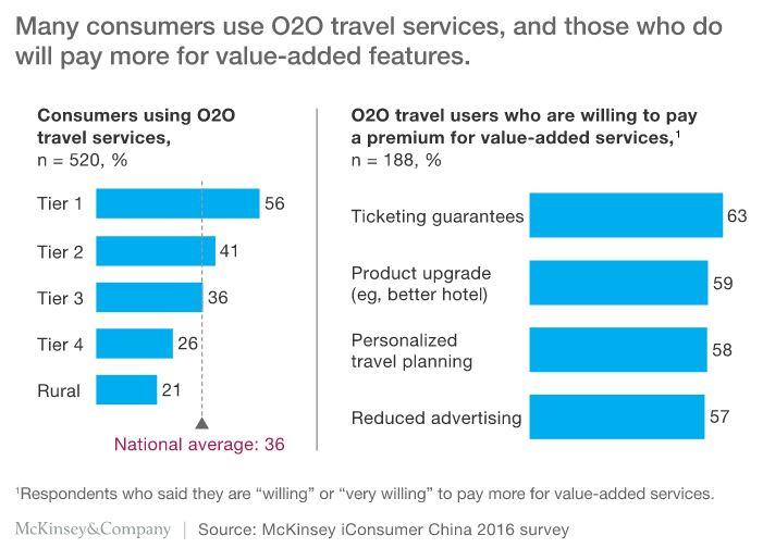 O2O in China travel