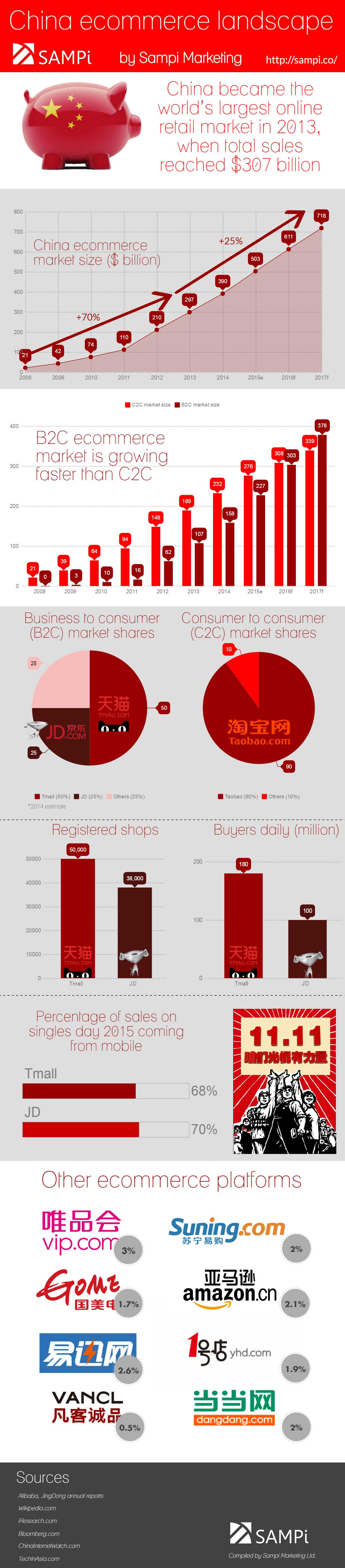 China ecommerce landscape Sampi Marketing