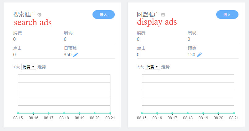 Baidu PPC account budget split