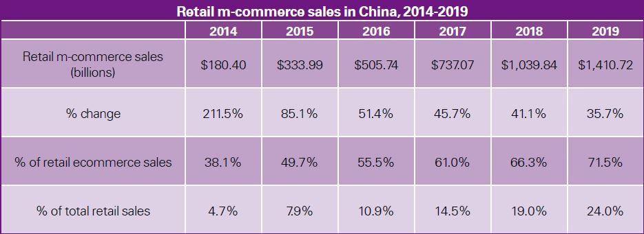 retail Chinese m-commerce trends and figures