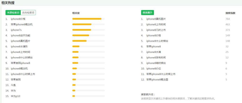 Qihoo index tutorial