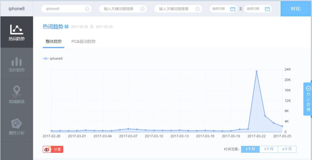 Weibo index tutorial