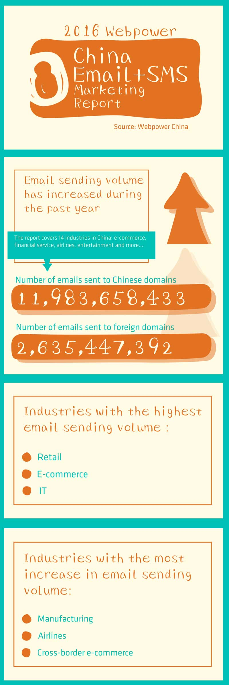 email and sms marketing in China