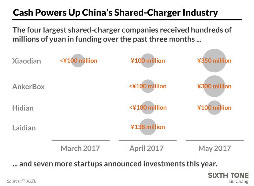 China sharing economy chargers