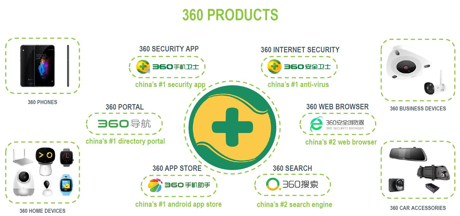 360 Search SEM and products