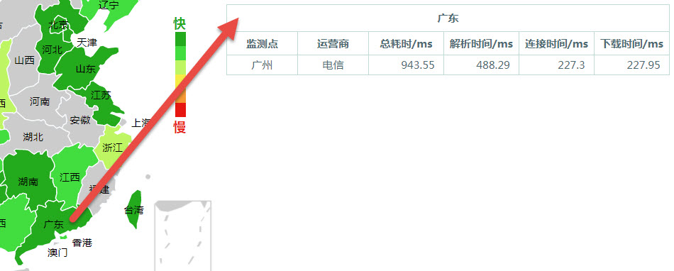 Chinese website loading speed test tool