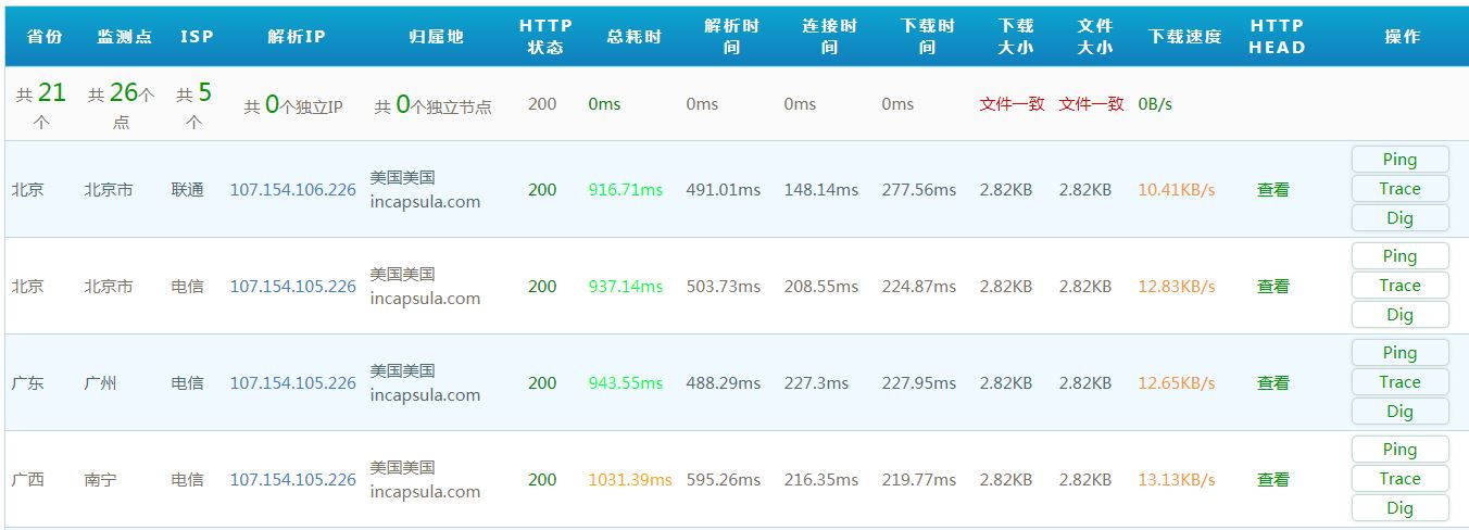 Chinese website loading speed test