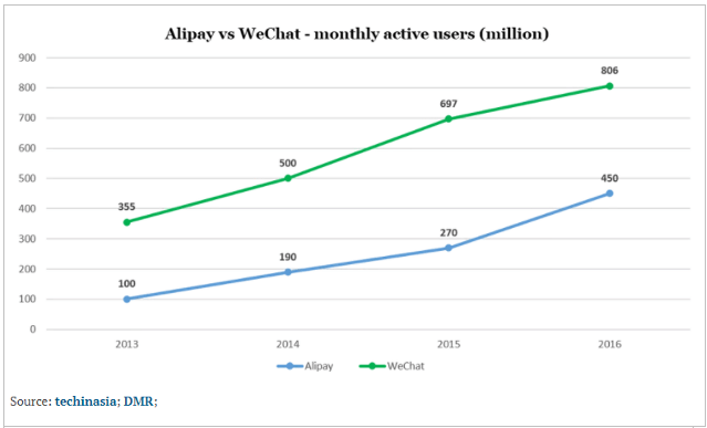 Chinese Payment Systems Alipay vs. WeChat Pay