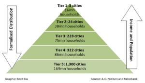 China S City Tier System Sampi Co