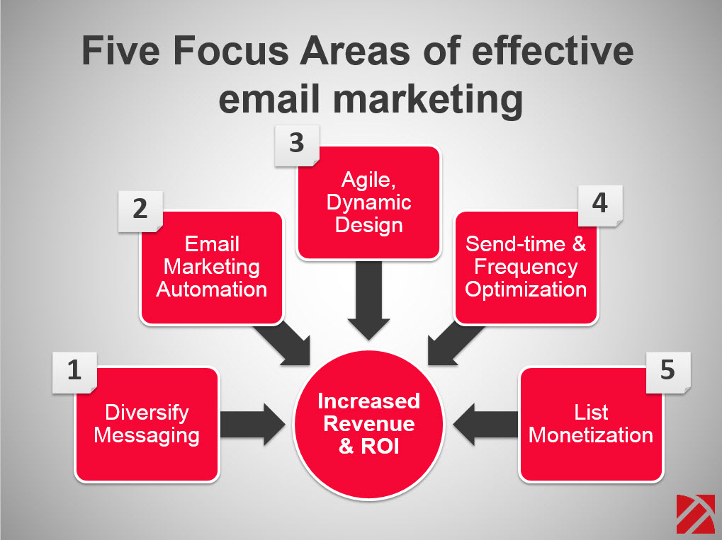 5 Features of Most Effective China Email Marketing Strategy