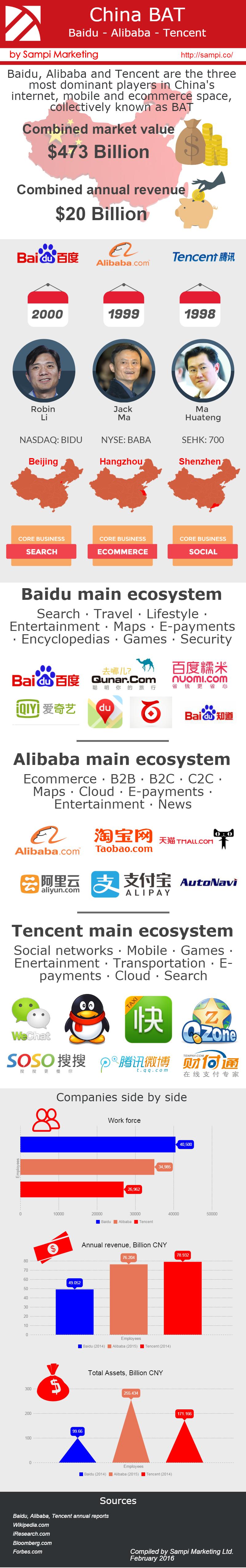 Infographic on China BAT - Baidu Alibaba Tencent | Sampi.co