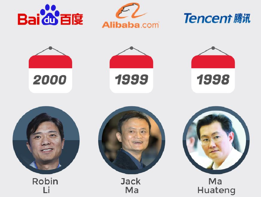 Infographic on China BAT: Baidu Alibaba Tencent