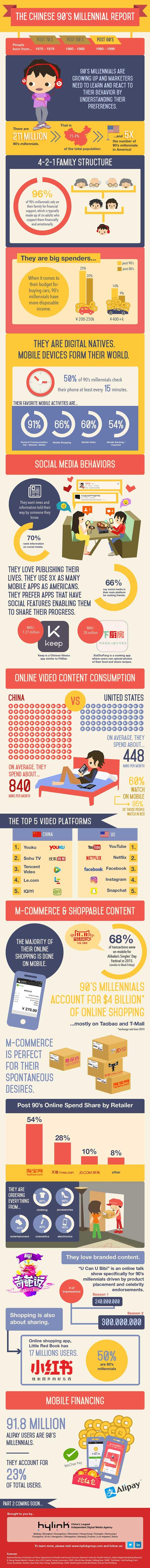Chinese Millennials Inforgraphic