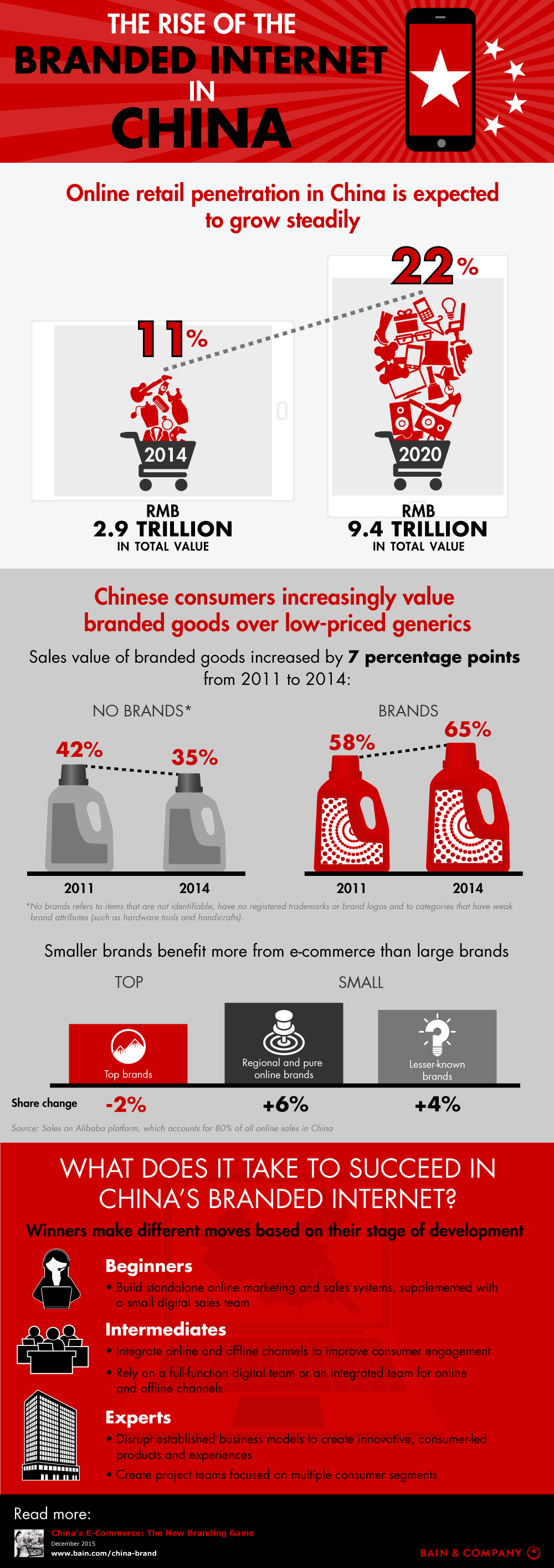 Infographic: The Rise of Branded Ecommerce in China | Sampi.co